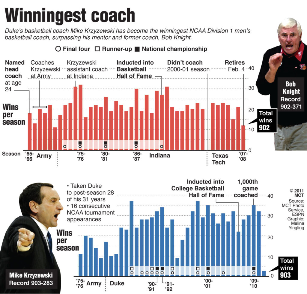 Chart comparing college basketball wins by retired head coach Bobby Knight and Duke's Mike Krzyzewski; Krzyzewski has become men's college basketball's all-time winningest head coach, passing his college coach and mentor Bobby Knight. MCT 2011