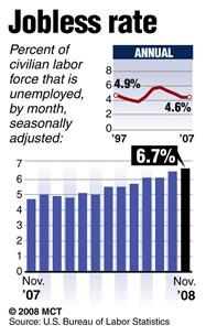 US economic woes continue