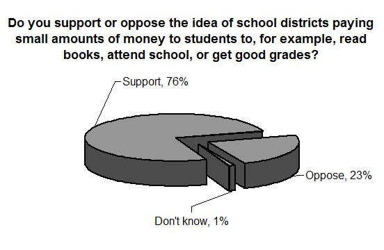 Phi Delta Kappa/Gallup Poll assesses US attitudes toward education